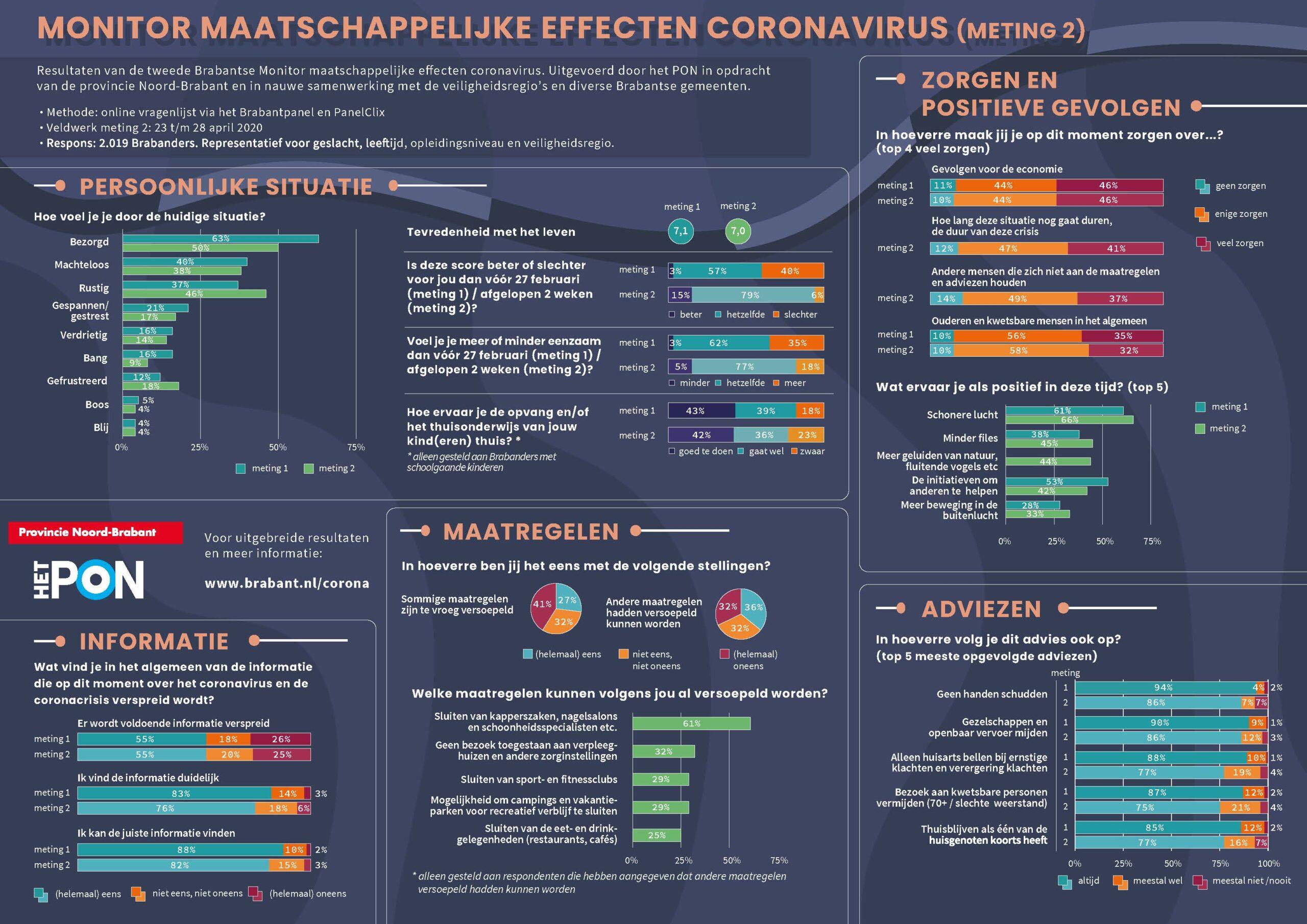 Infographic 2e meting Brabantse coronamonitor